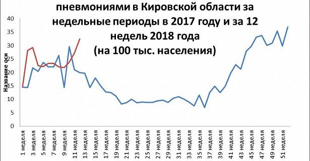 В Кировской области отмечен скачок заболеваемости пневмонией